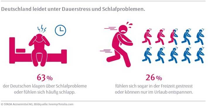 STADA Gesundheitsreport 2016: Deutschland im Dauerstress – und jetzt kommt auch noch Weihnachten