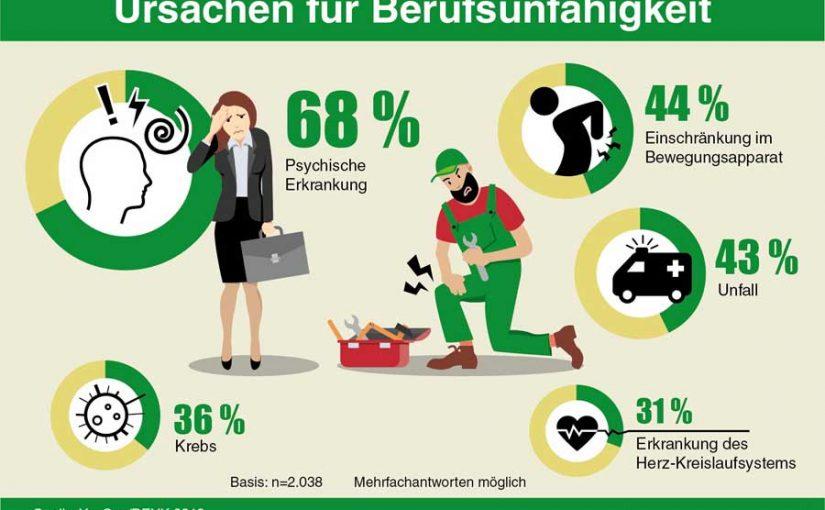 68 Prozent der Deutschen: psychische Probleme machen oft berufsunfähig