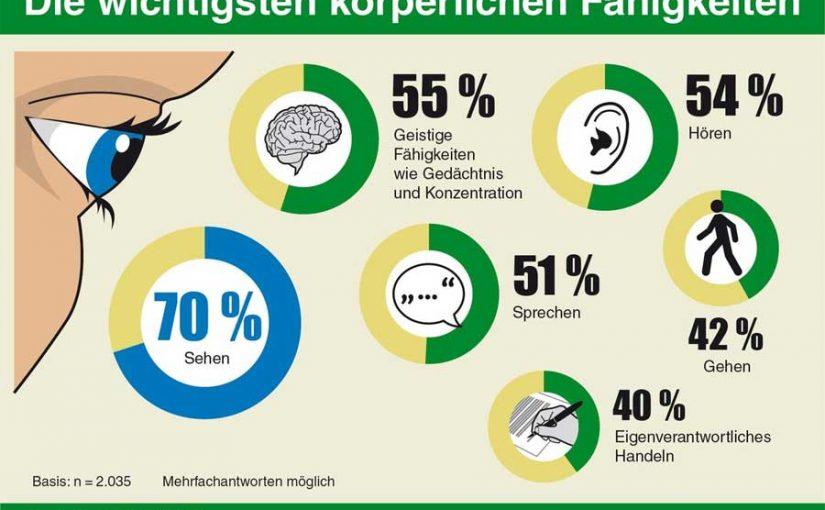 DEVK-Umfrage: Sehen ist für 70 Prozent der Deutschen die wichtigste Fähigkeit